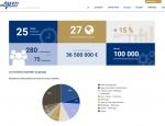 Page chiffres clés du site Internet Aserti Group à Vannes dans le Morbihan 56